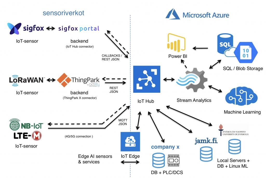Azuren yhdistäminen sensoriverkkoihin.